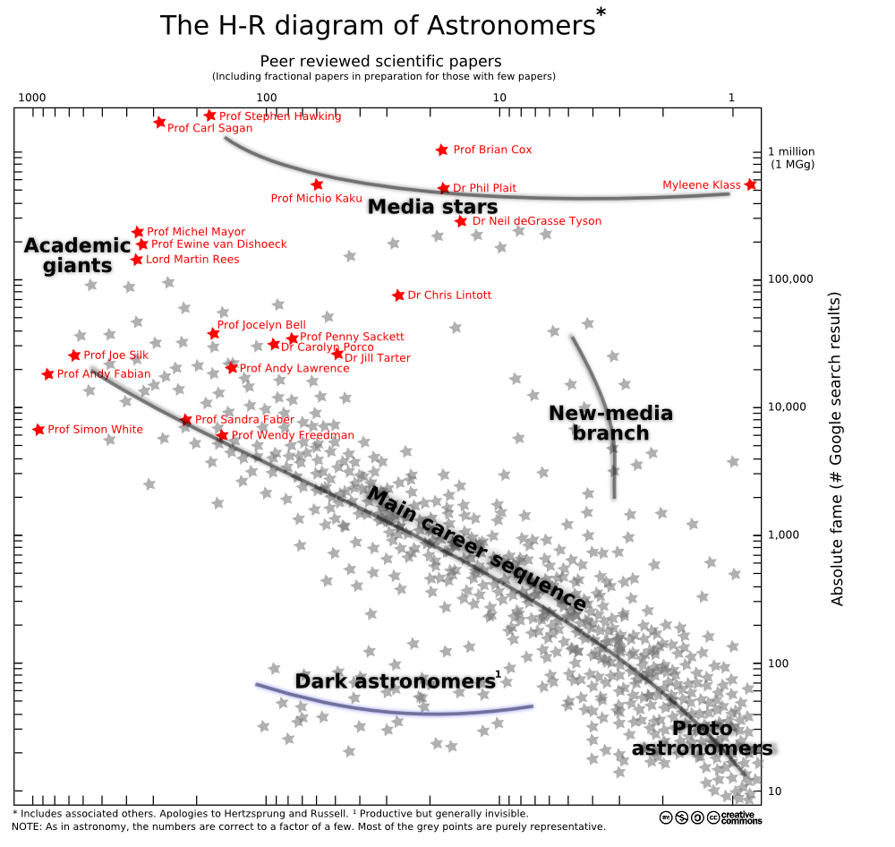 20100719_astronomer_HR_diagram